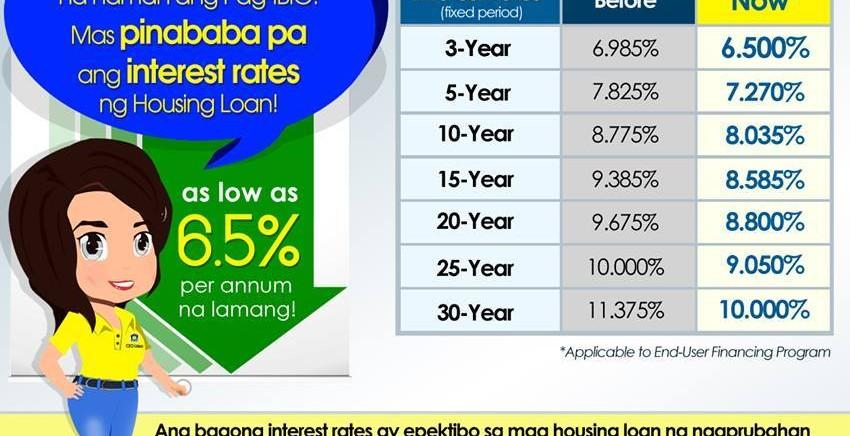 alam-mo-ba-pag-ibig-interest-rate